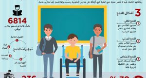 مدارس أبوظبي تحتضن 6814 طالباً من ذوي الإعاقة