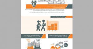 ارتفاع نسبة الالتحاق برياض الأطفال