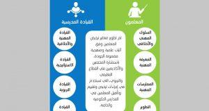 4 معايير لترخيص المعلمين والقيادات المدرسية في الدولة