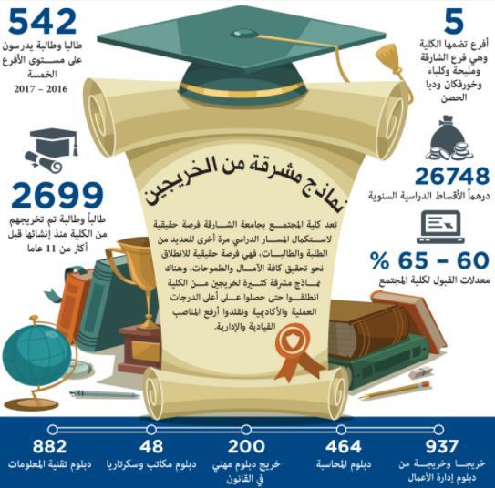 2700 خريج في كلية المجتمع بجامعة الشارقة