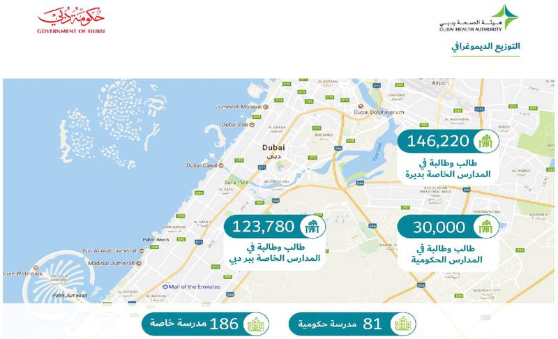 «صحة دبي» توفر الوقاية من الأمراض المعدية لـ 300 ألف طالب